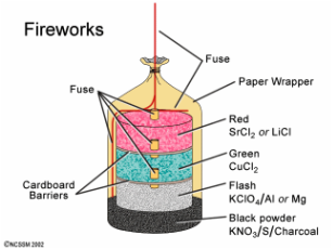 chemical equation of fireworks